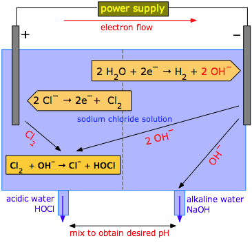 electroloysis of water determination of the He had shown previously that decomposition of water could be effected although   taking the chemical equivalent weight of silver, as determined by chemical.