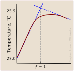thermometric titration A titration calculation is a simple formula used to work out the concentration (in moles) of one of the reactants in a titration using the concentration of the other.