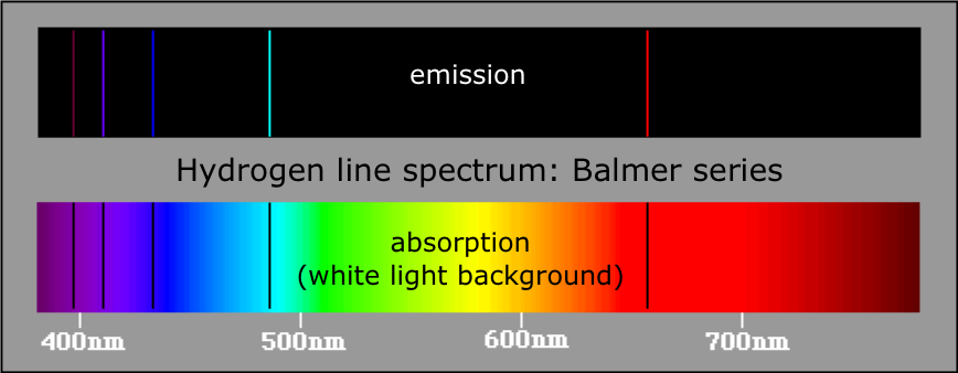 Hydrogen Emission Spectrum http://www.chem1.com/acad/webtext/atoms/atpt-3.html