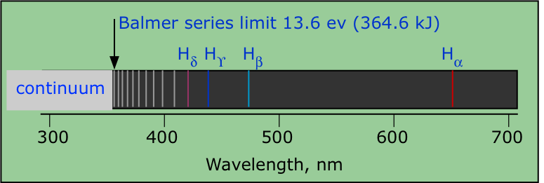 atomic spectra Balmer limit and continuum