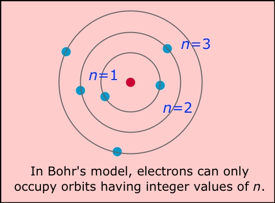Image of Bohr's Model