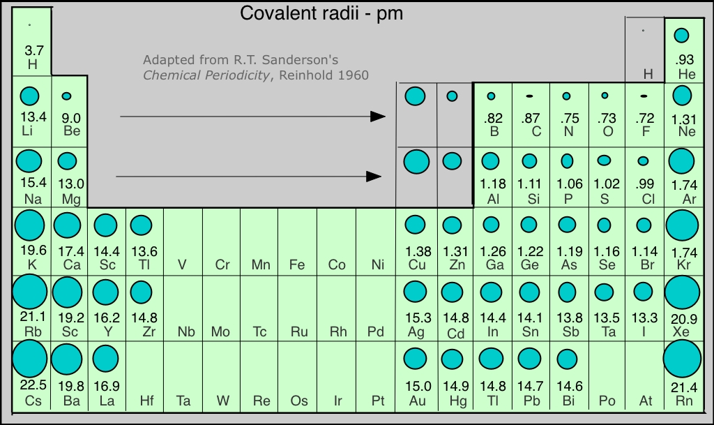 Main group elements covalent atomic radii periiodic trends urtaz Image collections
