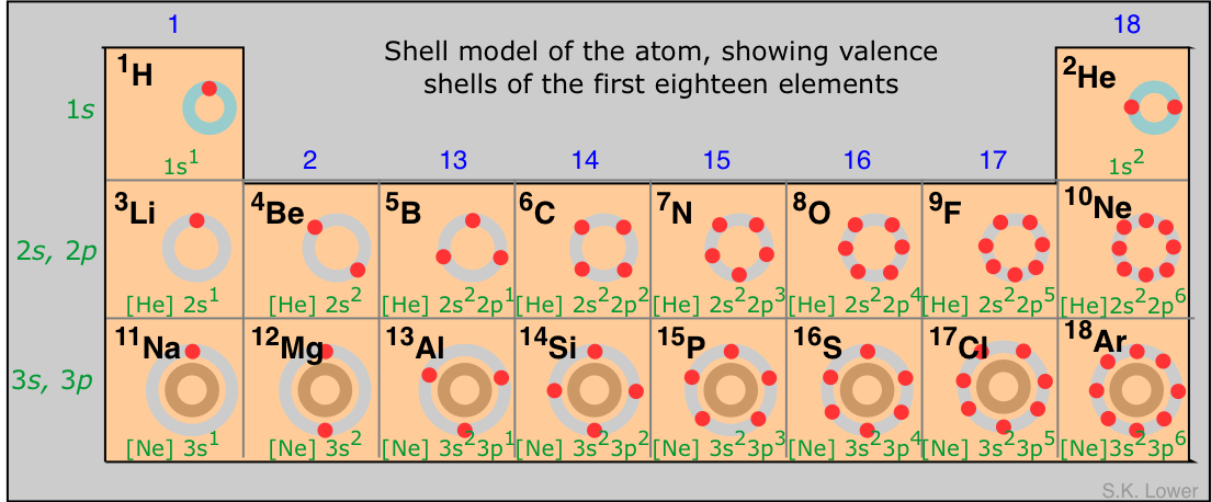 shell model of the atom