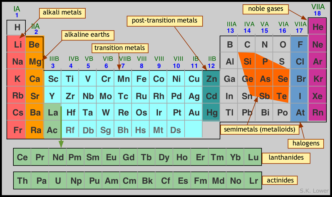 Image of Periodic Table that Designates Families