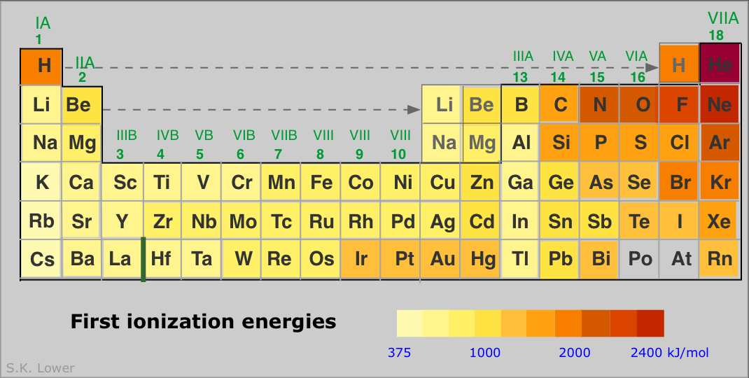 ionization energies periiodic trends