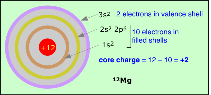 core charge of an atom