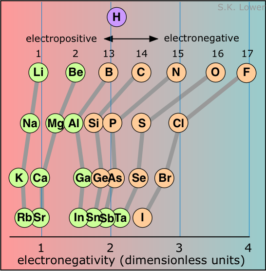electronegativity periodic trends
