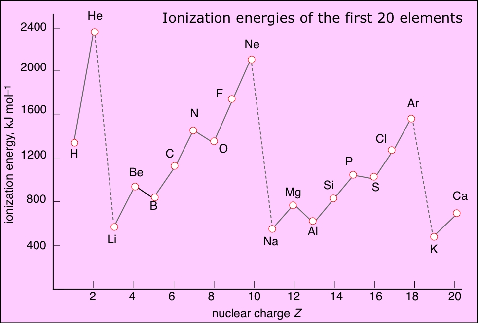 ionization energys - first 20 elements