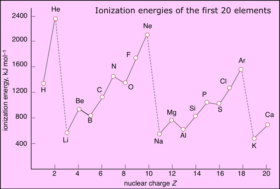 external image ionization_energies_20.jpg