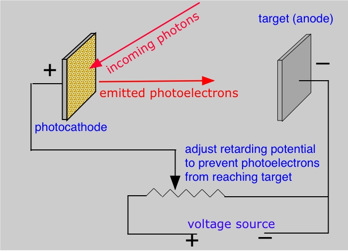 Image of Einstein's photoelectric effect.