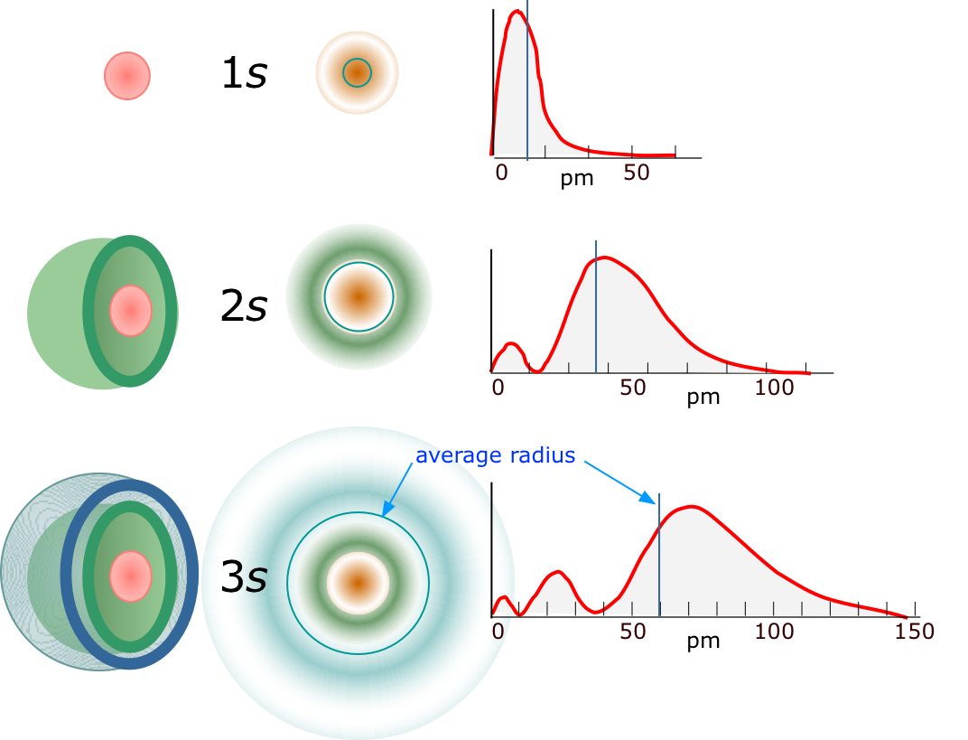 "Image of principal quantum number and orbitals of electron ""shells."""