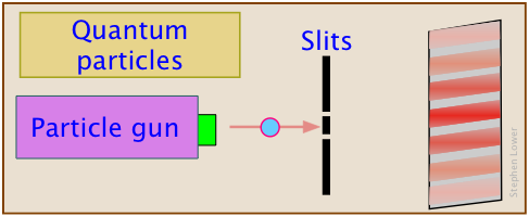 Image of Double Slit Experiment and Quantum Particles