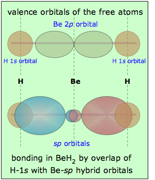 Image of beryllium hydride, and its two sp hybrid orbitals.