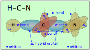 how to break carbon hydrogen bonds