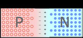 Structure of PN junction diode and depletion region formation