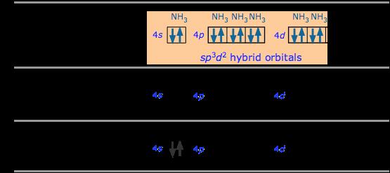 sp3d2 bonding in hexamminezinc(II)