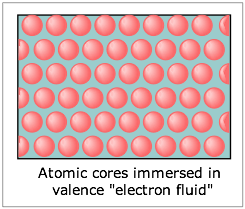 "Image of atomic cores immersed in valence ""electron fluid."""