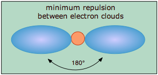 Image that shows minimum repulsion between electron clouds.