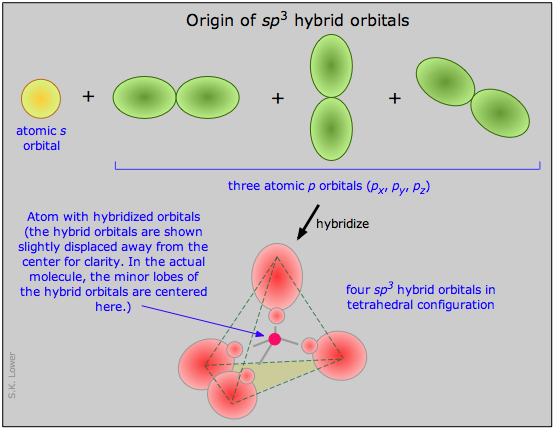 Image of origin of sp3 hybrid orbitals, and tetrahedral molecular geometry.