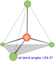 Image of methane, a tetrahedral molecule, showing 109.5 degree bond angles.