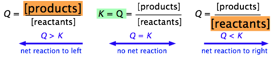 how to work out if a reaction is at equilibrium