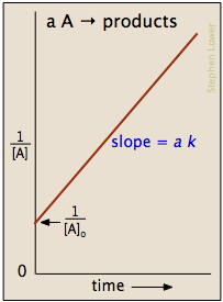 second-order integrated rate law plot