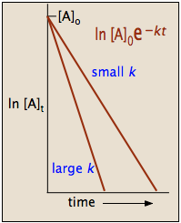 log plot of first-order integrated rate law
