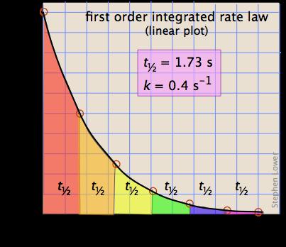 first-order half life plot