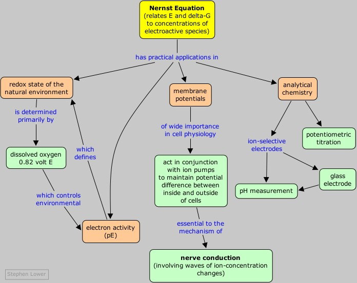 essay applications chemistry