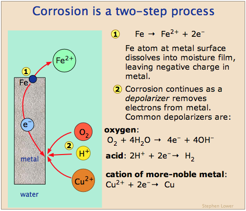 corrosion depolarizers