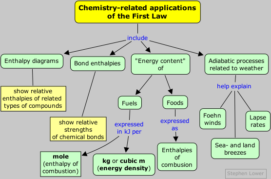 Stoichiometry Concept Map.The First Law Applications