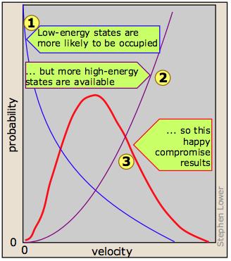 Maxwell boltzmann distribution of molecular velocity