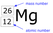 Image of the Element Manganese with Mass No. (26) and Atomic No. (12)