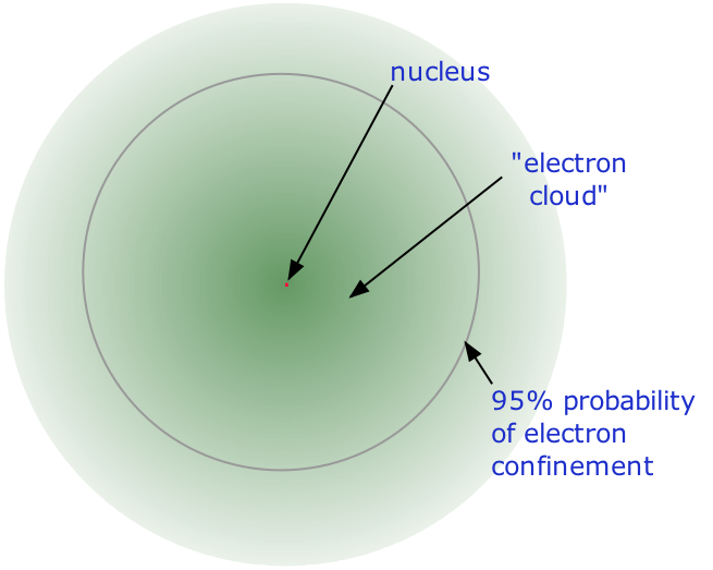 Image of Ion that designates location of nucleus and electron cloud.