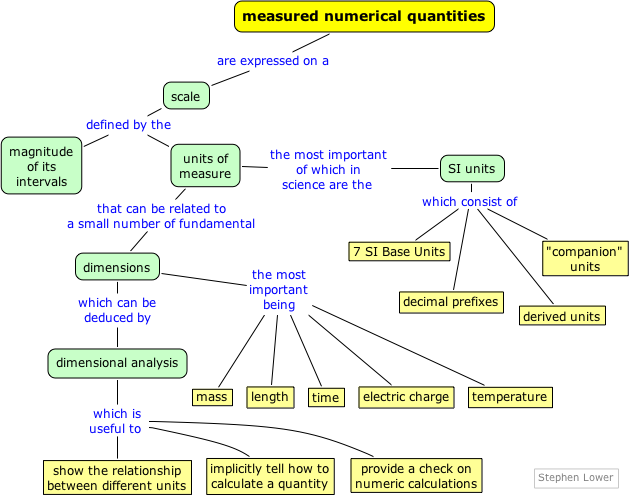 Unit  Analysis Nature Science