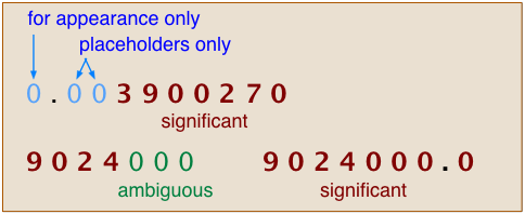 Image with Significant, Ambiguous Numbers