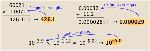 Image of How to Multiply and Divide Numbers