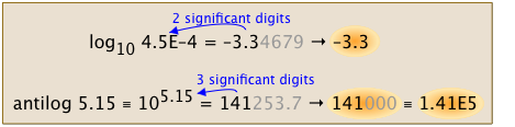 Image of Number of Digits and Normalized Form of Logarithm