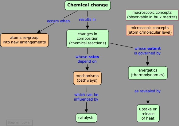 Chemistry concept map chemical change