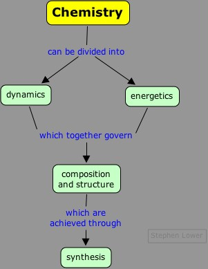 Chemistry concept map