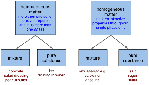 2.1: Classification and Properties of Matter - Chemistry LibreTexts