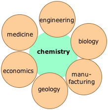 the importance of science and chemistry Chemistry is often referred to as the central science because it joins together  it  may be obvious to you that a chemistry background is important if you plan to.