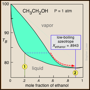 distillation lab report