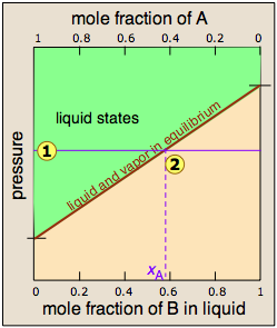 Raoult's Law and Distillation - Chemwiki