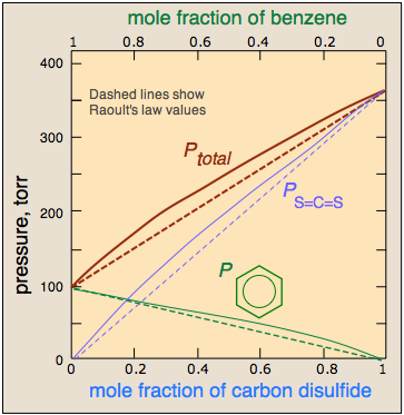 Raoult's law and distillation