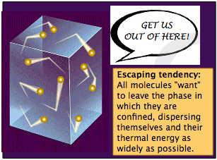 Image of escaping tendency.