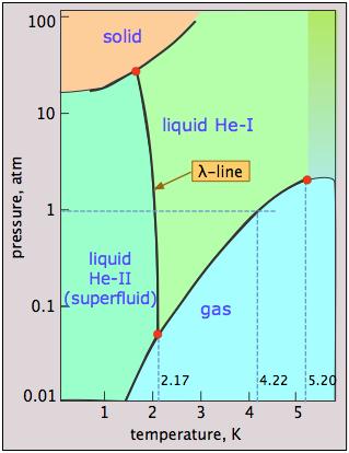 Liquid helium in vacuum archive cosmoquest forum ccuart Gallery