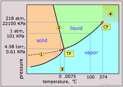pd_water what are crystal phase diagrams? example