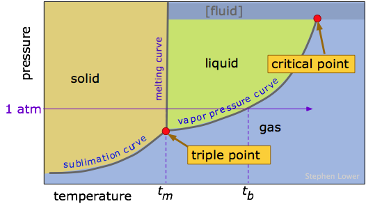 An Image of a phase diagram.