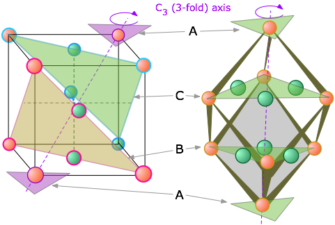 Cubic crystal lattices  Cubic crystal l...